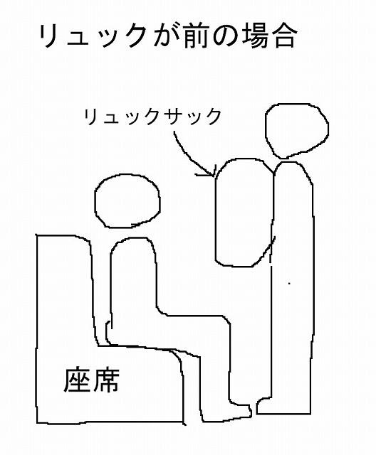 電車内でリュックサックを前に抱えた場合の図例
