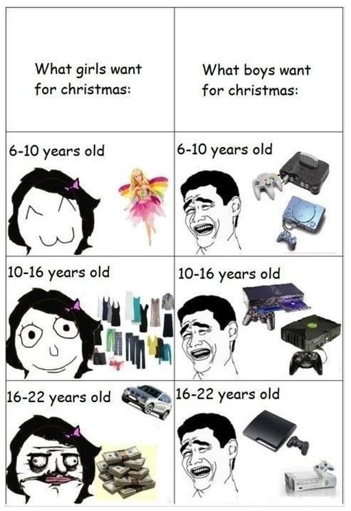 男女のグリスマスにほしいものの違い