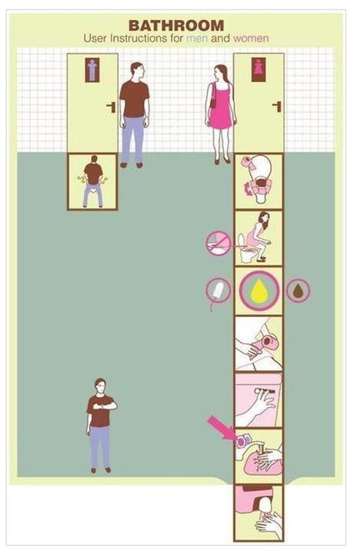 男女のトイレをするまでの過程の違い