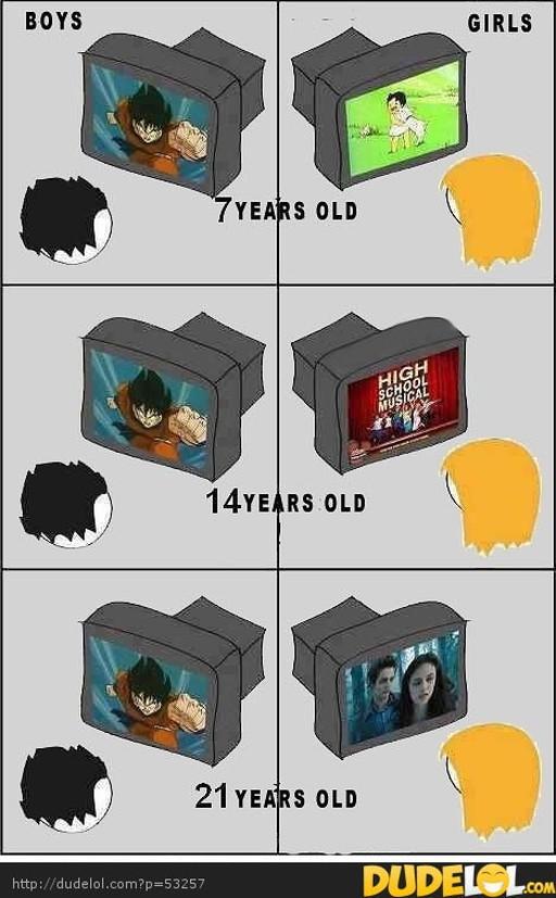 男女の年齢別のテレビ趣向